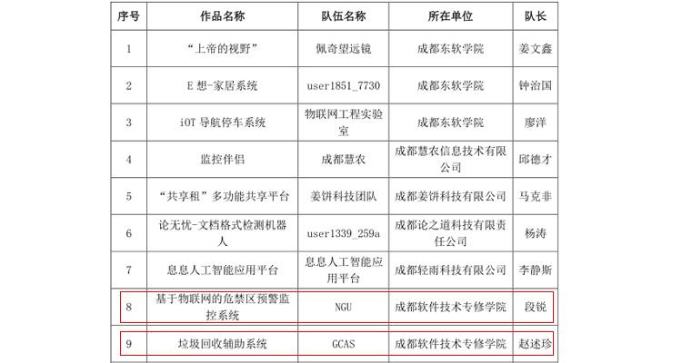 恭贺我院学子入围第十二届中国成都国际软件设计与应用大赛总决赛